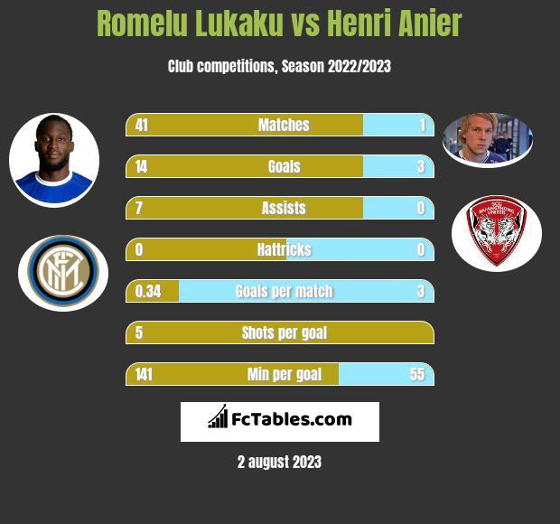 Romelu Lukaku vs Henri Anier h2h player stats