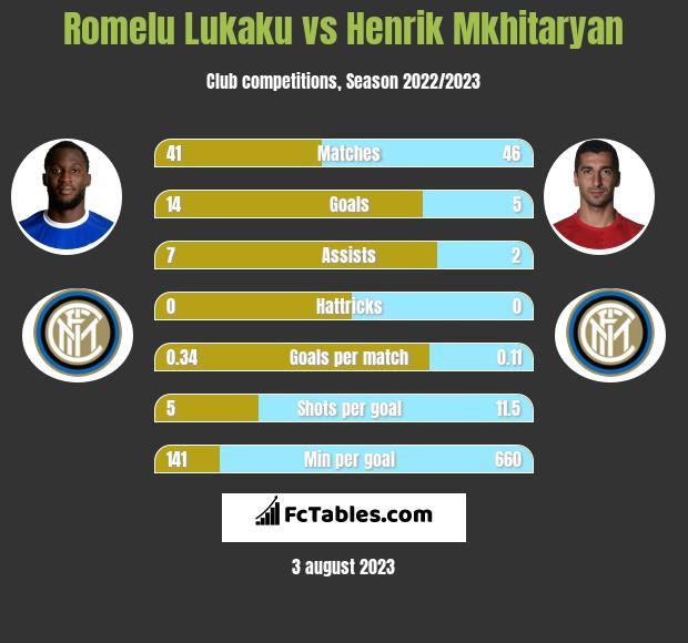 Romelu Lukaku vs Henrich Mchitarjan h2h player stats