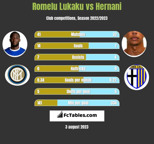 Romelu Lukaku vs Hernani infographic