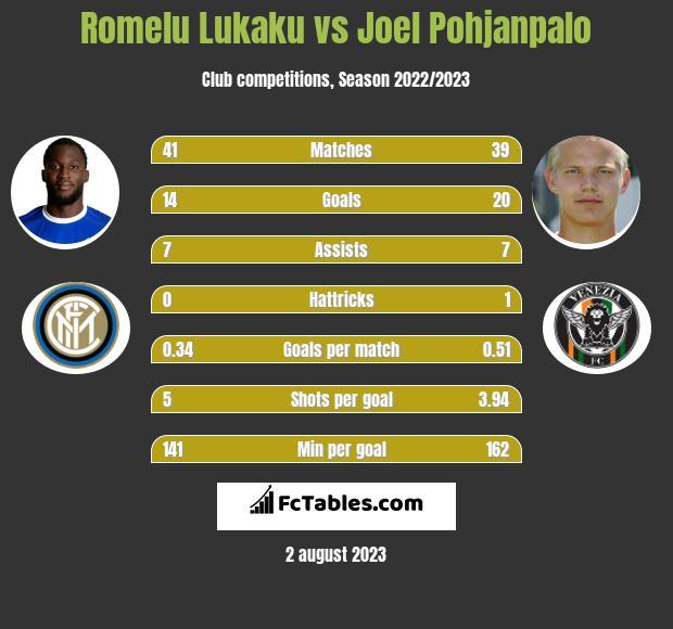 Romelu Lukaku vs Joel Pohjanpalo h2h player stats