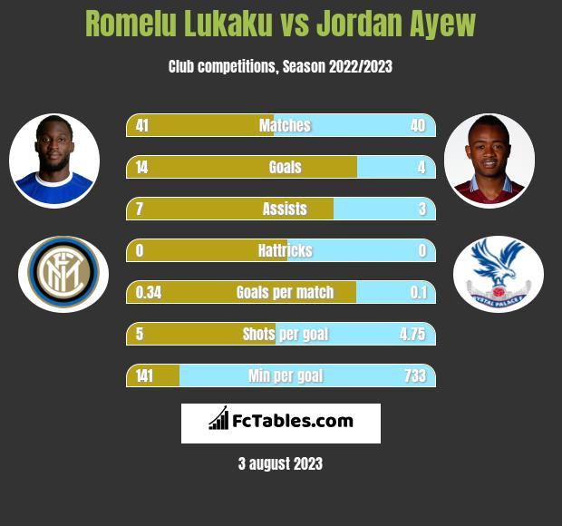 Romelu Lukaku vs Jordan Ayew h2h player stats