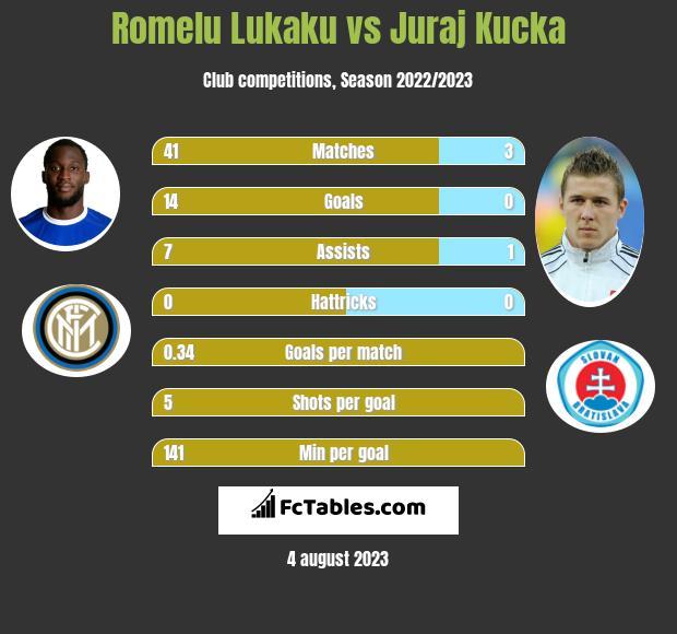 Romelu Lukaku vs Juraj Kucka h2h player stats