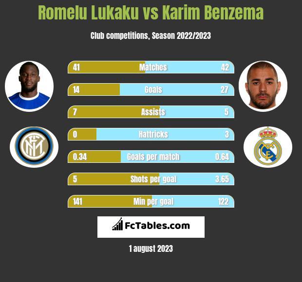 Romelu Lukaku vs Karim Benzema h2h player stats