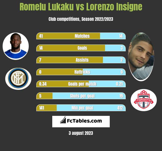 Romelu Lukaku vs Lorenzo Insigne infographic
