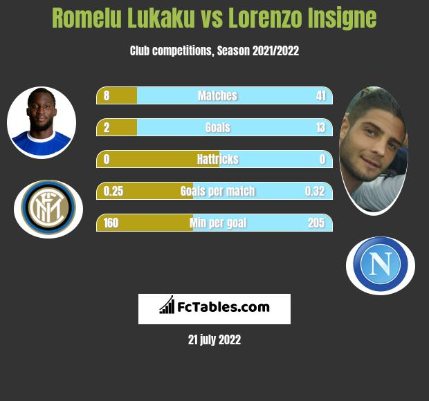 Romelu Lukaku vs Lorenzo Insigne h2h player stats