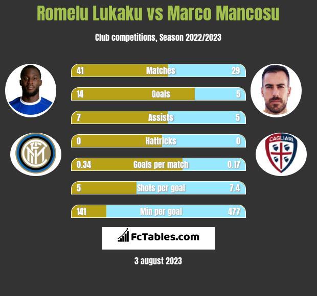 Romelu Lukaku vs Marco Mancosu h2h player stats