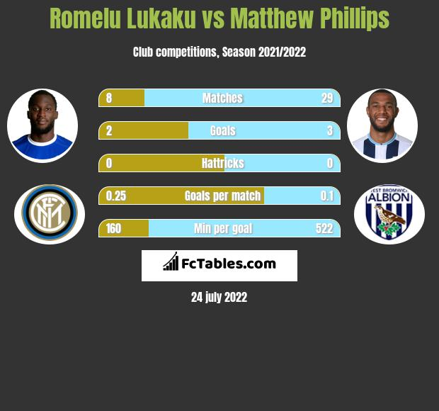 Romelu Lukaku vs Matthew Phillips h2h player stats