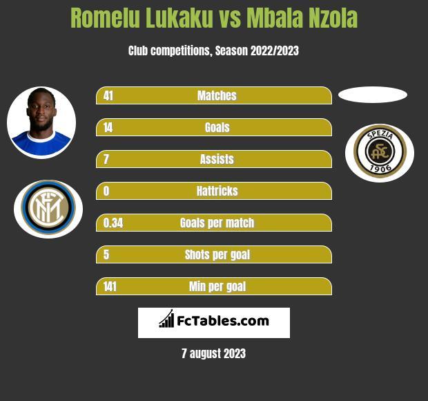 Romelu Lukaku vs Mbala Nzola h2h player stats