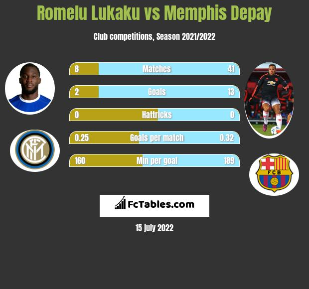 Romelu Lukaku vs Memphis Depay h2h player stats