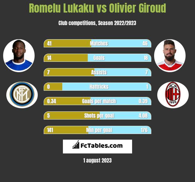 Romelu Lukaku vs Olivier Giroud infographic