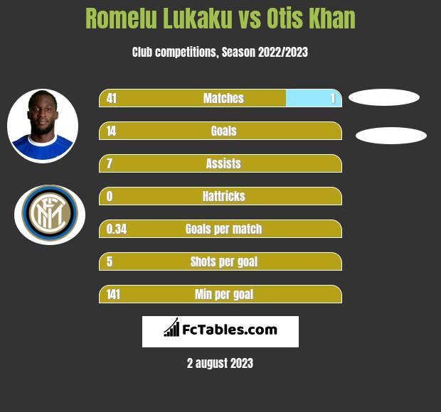 Romelu Lukaku vs Otis Khan h2h player stats