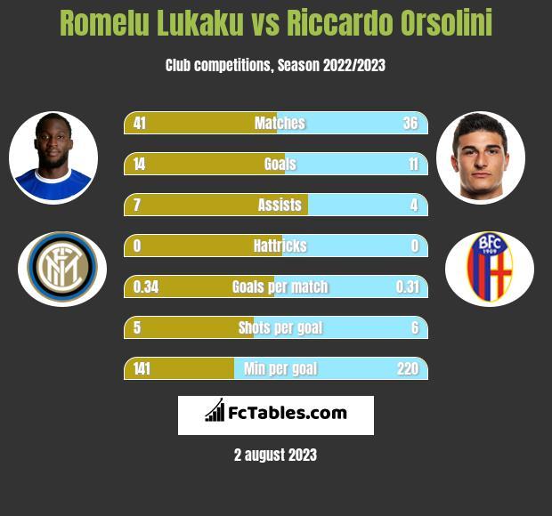 Romelu Lukaku vs Riccardo Orsolini h2h player stats