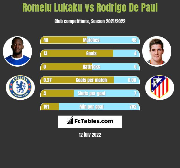 Romelu Lukaku vs Rodrigo De Paul h2h player stats