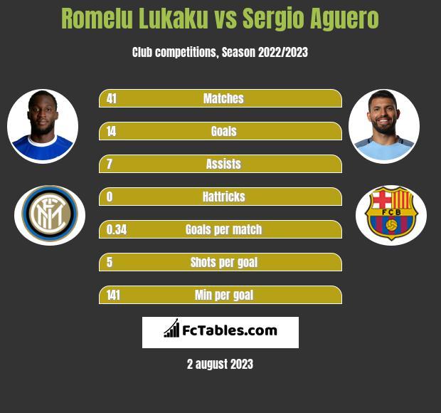 Romelu Lukaku vs Sergio Aguero infographic