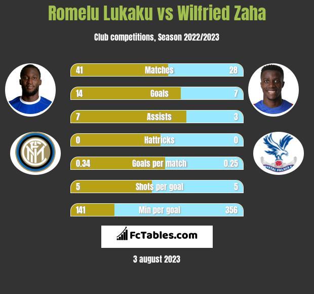 Romelu Lukaku vs Wilfried Zaha infographic