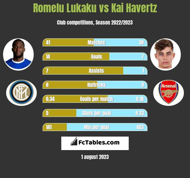 Romelu Lukaku vs Kai Havertz infographic
