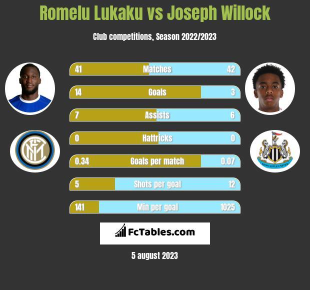 Romelu Lukaku vs Joseph Willock infographic