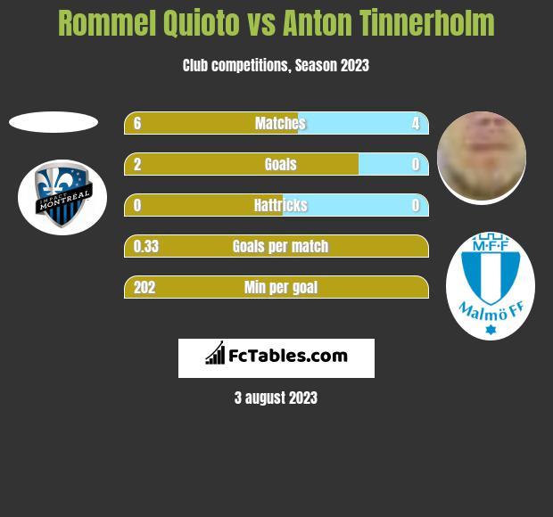Rommel Quioto vs Anton Tinnerholm h2h player stats
