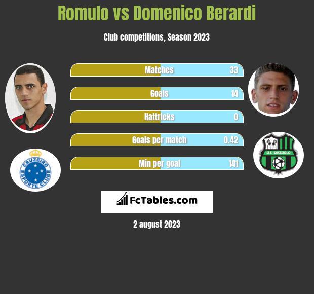 Romulo vs Domenico Berardi infographic