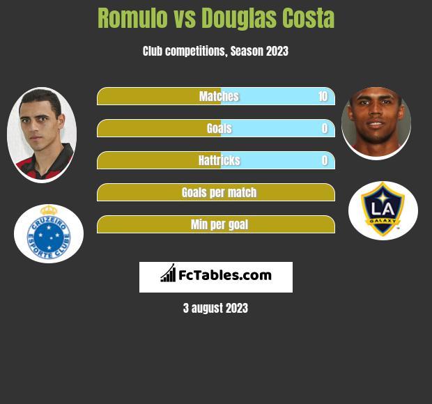 Romulo vs Douglas Costa infographic