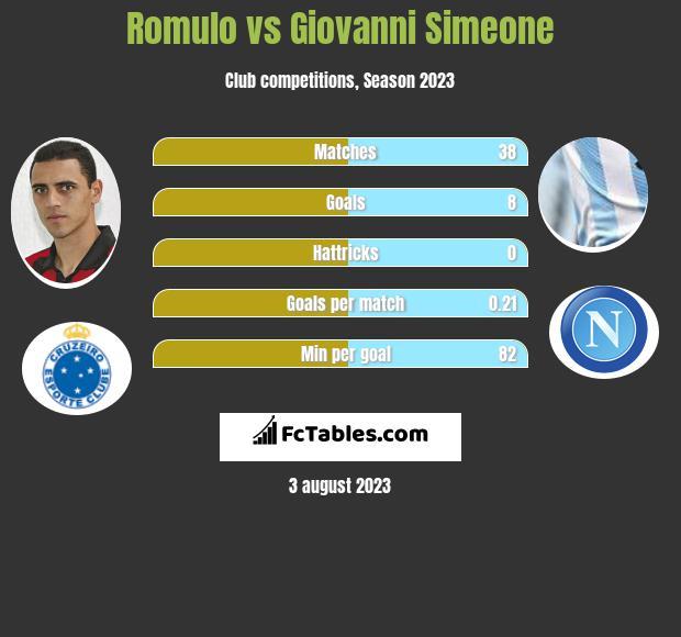 Romulo vs Giovanni Simeone infographic