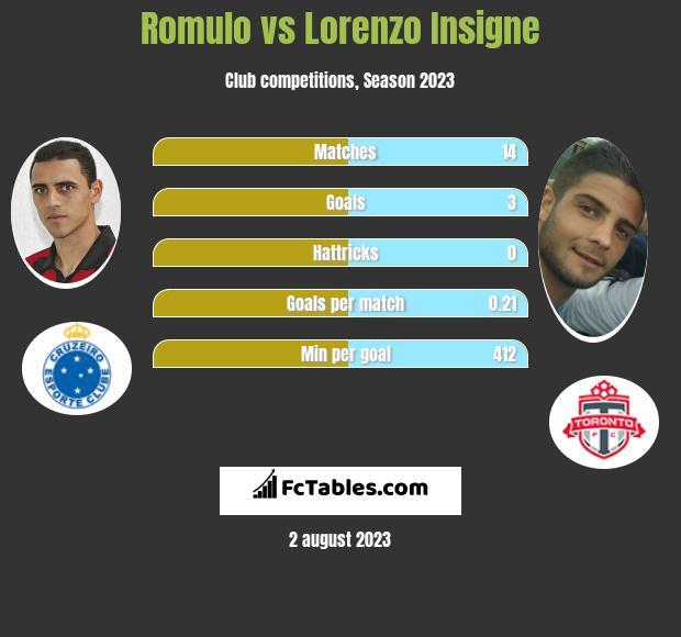 Romulo vs Lorenzo Insigne infographic