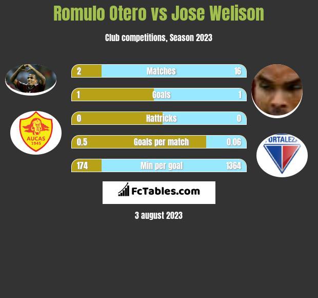 Romulo Otero vs Jose Welison infographic
