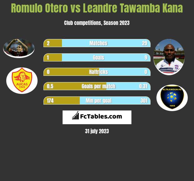 Romulo Otero vs Leandre Tawamba Kana infographic