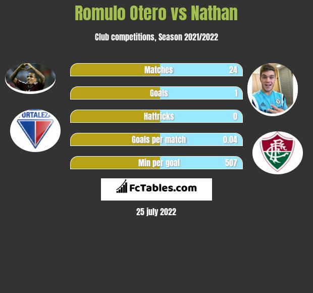 Romulo Otero infographic statistics for Atletico MG