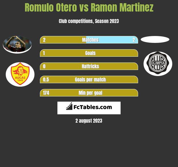 Romulo Otero vs Ramon Martinez infographic
