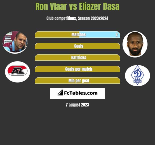 Ron Vlaar vs Eliazer Dasa infographic