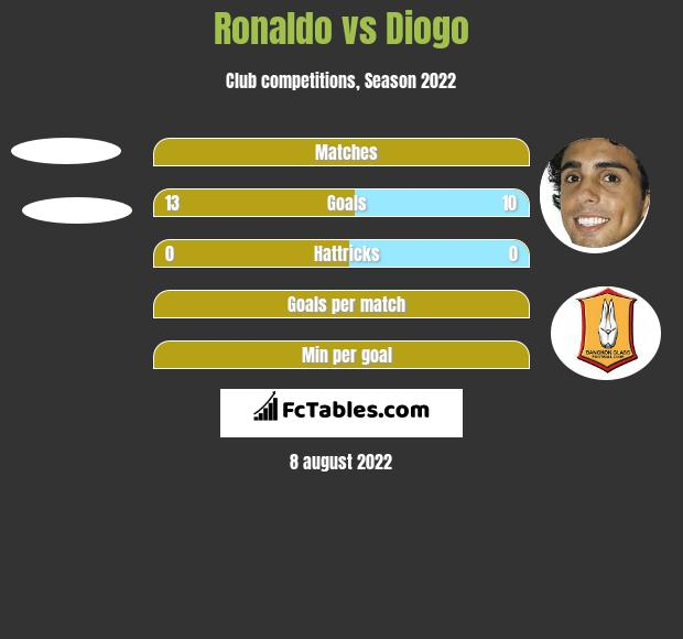 Ronaldo vs Diogo h2h player stats