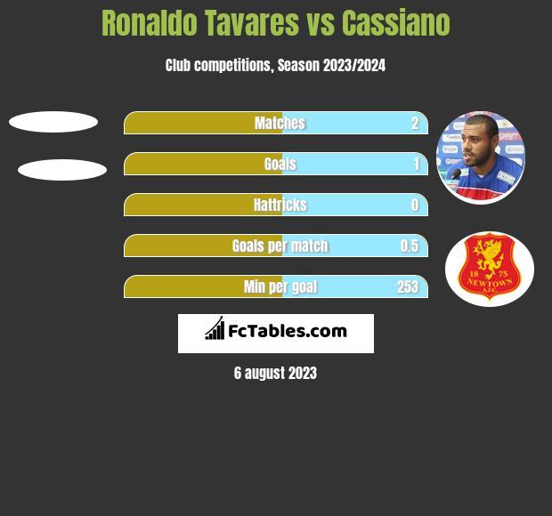 Ronaldo Tavares vs Cassiano h2h player stats