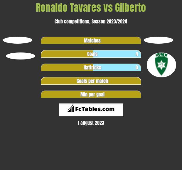 Ronaldo Tavares vs Gilberto h2h player stats