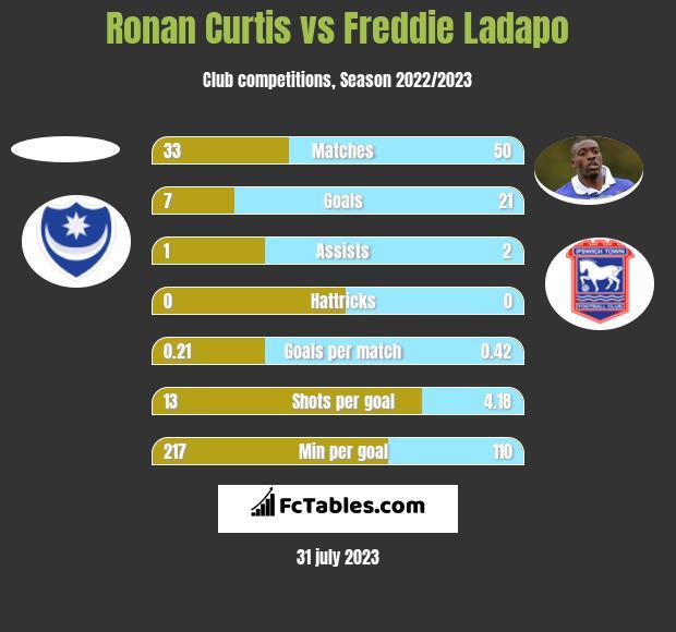 Ronan Curtis vs Freddie Ladapo h2h player stats