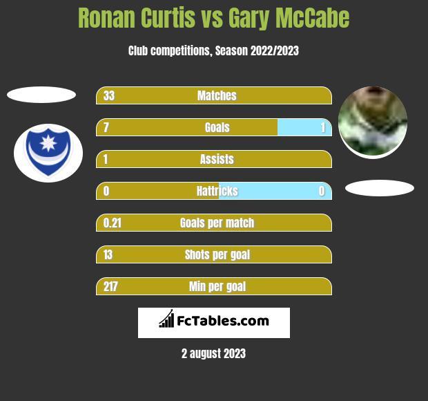 Ronan Curtis vs Gary McCabe h2h player stats