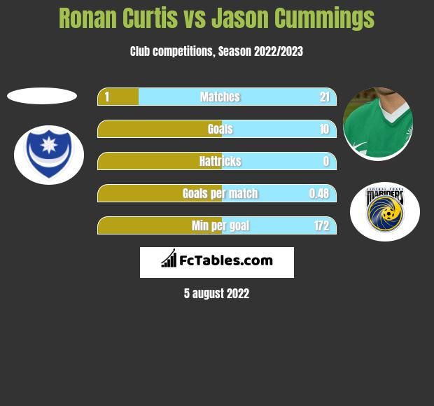 Ronan Curtis vs Jason Cummings h2h player stats