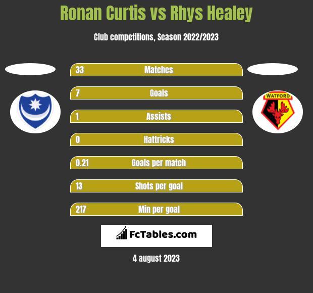 Ronan Curtis vs Rhys Healey h2h player stats