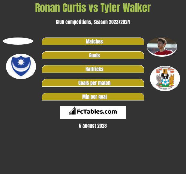 Ronan Curtis vs Tyler Walker h2h player stats