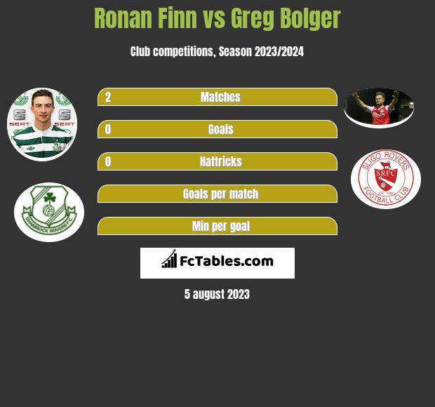Ronan Finn vs Greg Bolger infographic
