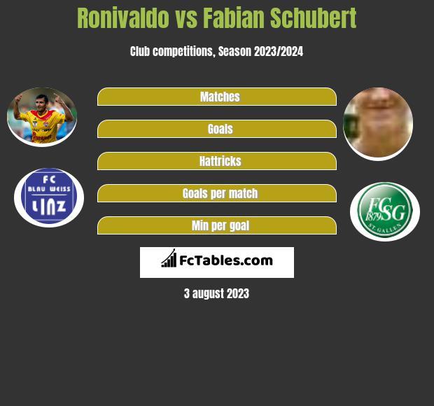 Ronivaldo vs Fabian Schubert h2h player stats