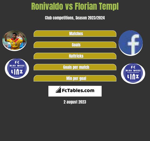 Ronivaldo vs Florian Templ h2h player stats