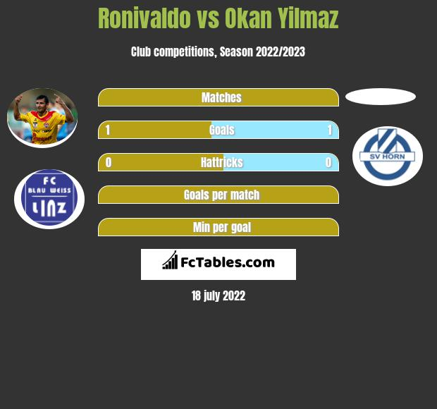 Ronivaldo vs Okan Yilmaz h2h player stats
