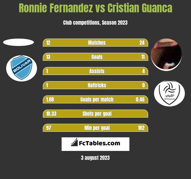 Ronnie Fernandez vs Cristian Guanca h2h player stats