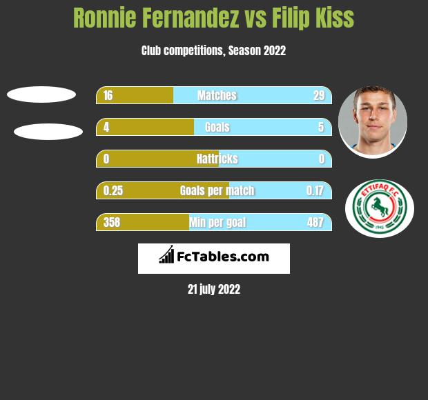 Ronnie Fernandez vs Filip Kiss h2h player stats