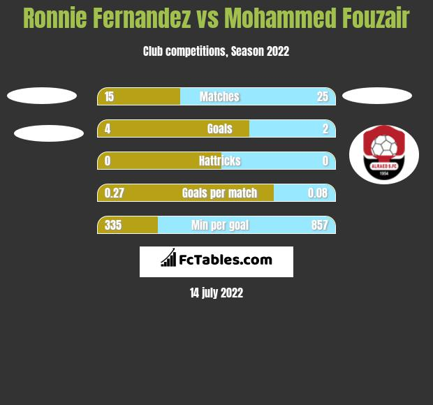 Ronnie Fernandez vs Mohammed Fouzair h2h player stats