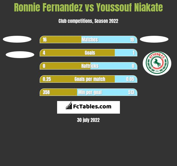 Ronnie Fernandez vs Youssouf Niakate h2h player stats