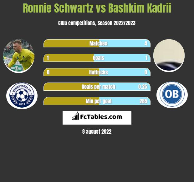 Ronnie Schwartz vs Bashkim Kadrii h2h player stats