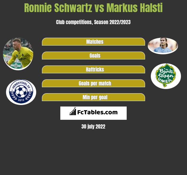 Ronnie Schwartz vs Markus Halsti h2h player stats