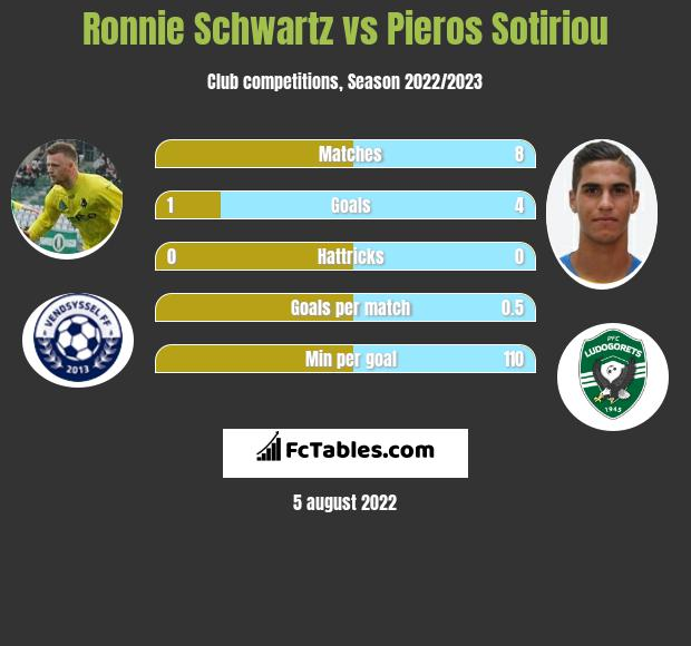Ronnie Schwartz vs Pieros Sotiriou h2h player stats
